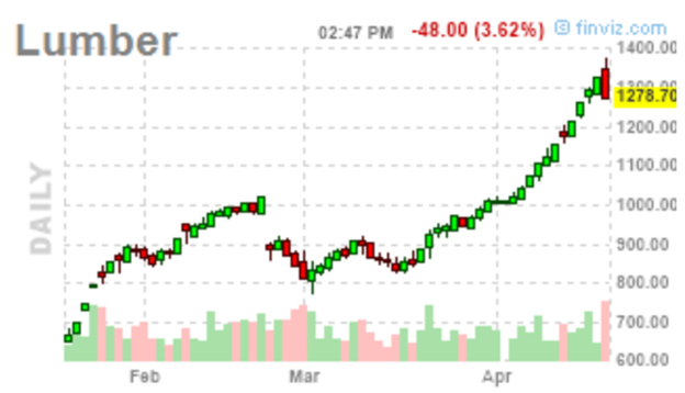 Lumber: A Demand Driven Rally….On Steroids